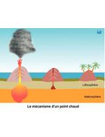 Comprendre les volcans - Version Etablissement)